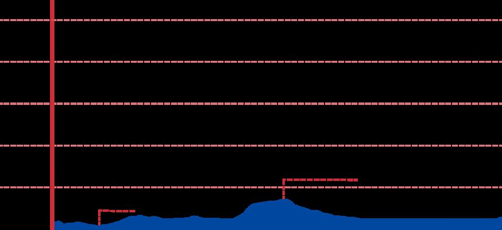 An elevation graph of the Ara Waterway Bike Path.