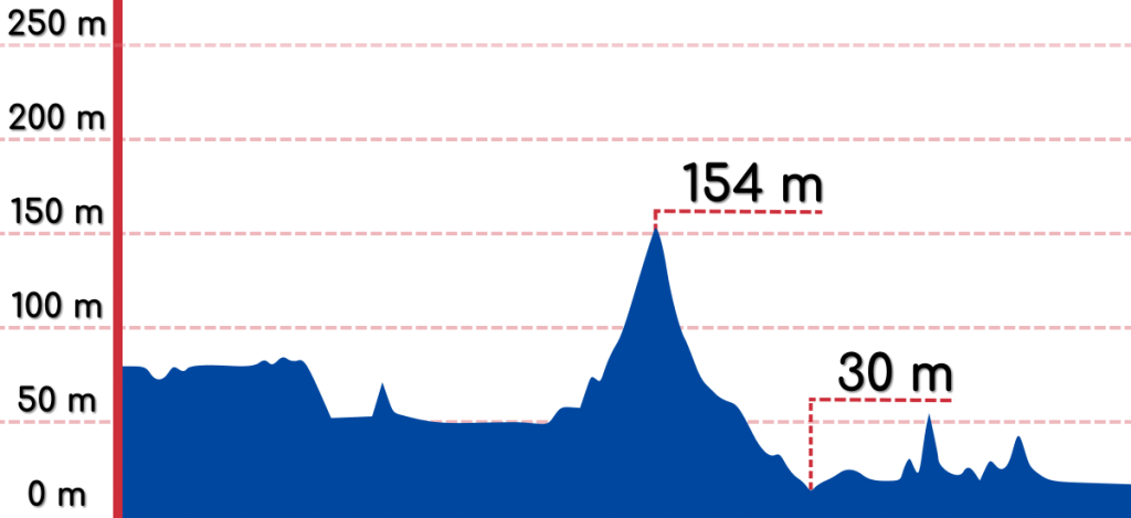 An elevation graph of the Chuncheon to Hanam bike path.