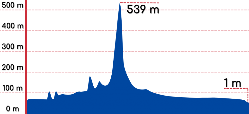 An elevation graph of the Cross-Country Route.
