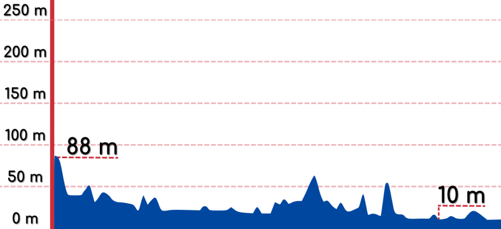 An elevation graph of the Daejeon to Buyeo bike path.