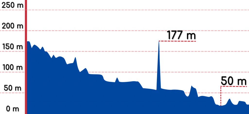 An elevation graph of the Gangjin to Gokseong bike path.