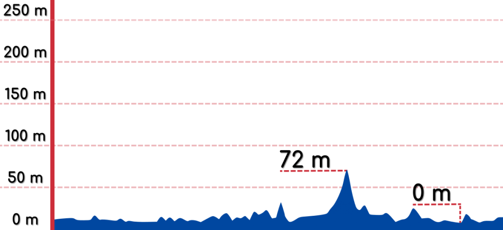 An elevation graph of the Gangneung to Sokcho bike path.