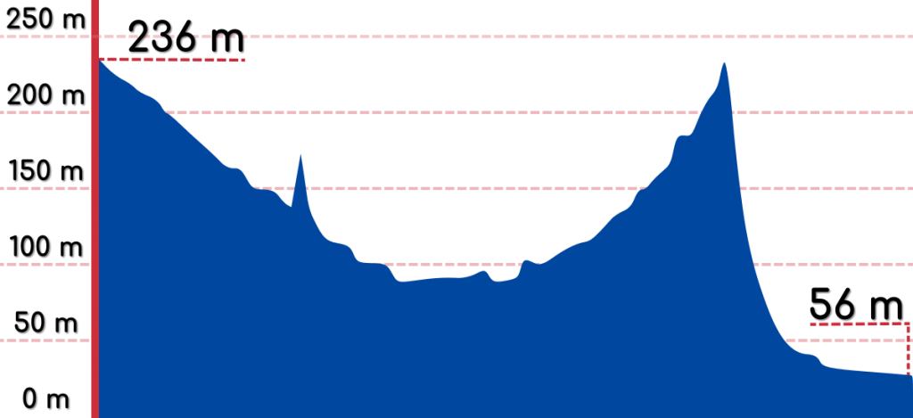 An elevation graph of the Hapcheon to Jeung Pyeong bike path.