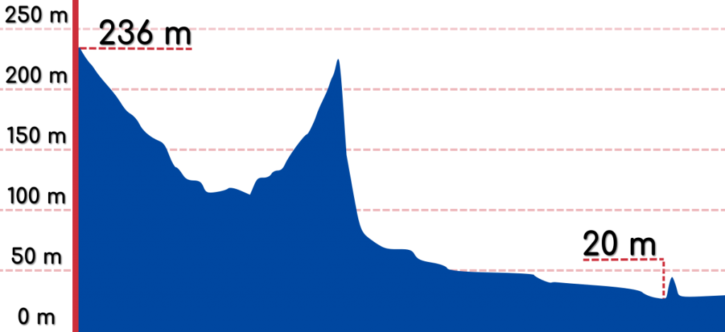 An elevation graph of the Ocheon Bike Path.