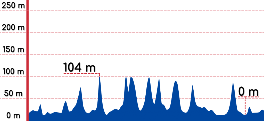 An elevation graph of the Uljin to Donghae bike path.