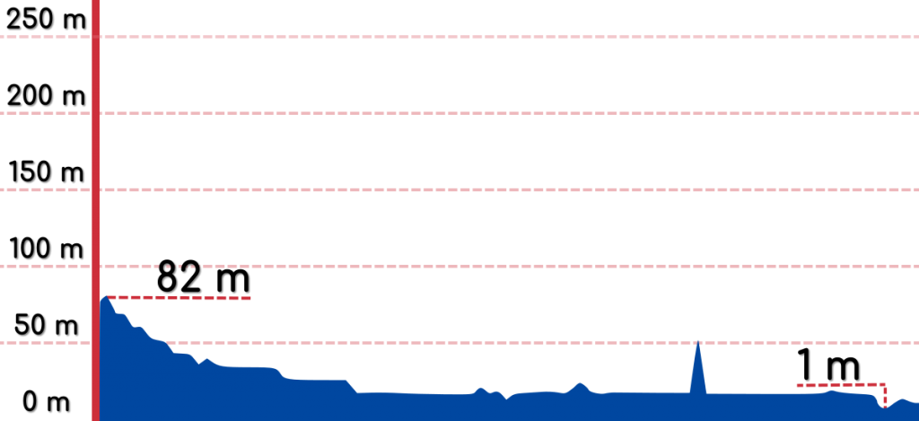 An elevation graph of the Yeongsangang Bike Path.