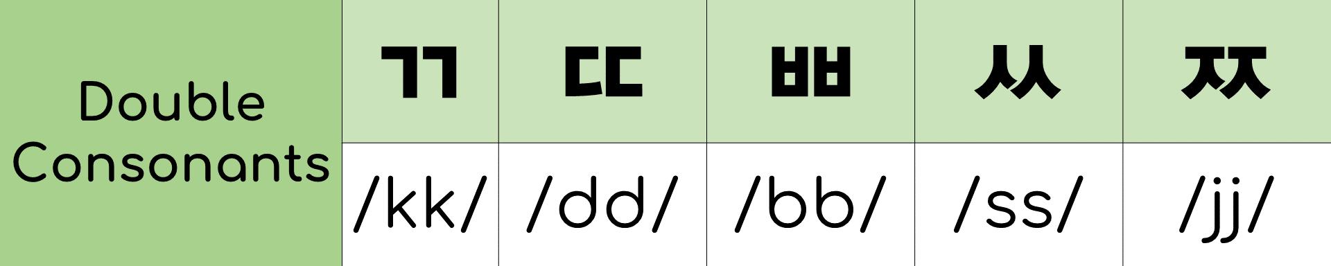 A Korean phonetic double consonant chart.