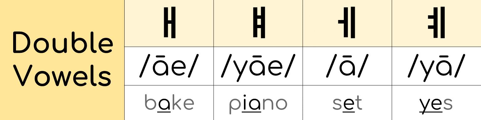 A Korean phonetic double vowel chart.